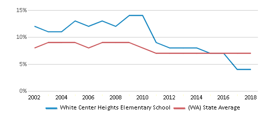 This chart display the percentage of students who is eligible for reduced lunch in White Center Heights Elementary School and the percentage of public school students who is eligible for reduced lunch in Washington by year, with the latest 2017-18 school year data.