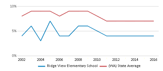 This chart display the percentage of students who is eligible for reduced lunch in Ridge View Elementary School and the percentage of public school students who is eligible for reduced lunch in Washington by year, with the latest 2015-16 school year data.