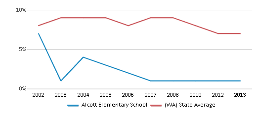 This chart display the percentage of students who is eligible for reduced lunch in Alcott Elementary School and the percentage of public school students who is eligible for reduced lunch in Washington by year, with the latest 2012-13 school year data.