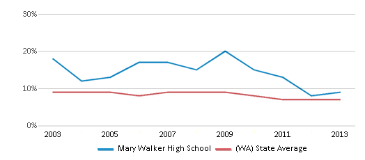 This chart display the percentage of students who is eligible for reduced lunch in Mary Walker High School and the percentage of public school students who is eligible for reduced lunch in Washington by year, with the latest 2012-13 school year data.