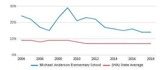 This chart display the percentage of students who is eligible for reduced lunch in Michael Anderson Elementary School and the percentage of public school students who is eligible for reduced lunch in Washington by year, with the latest 2017-18 school year data.