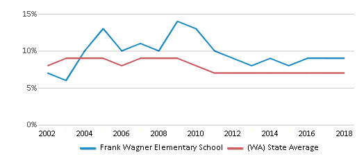 This chart display the percentage of students who is eligible for reduced lunch in Frank Wagner Elementary School and the percentage of public school students who is eligible for reduced lunch in Washington by year, with the latest 2017-18 school year data.