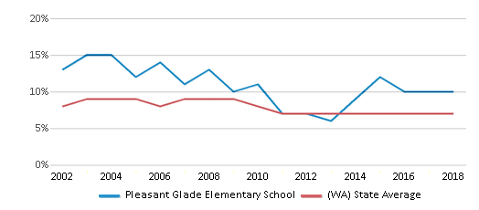 This chart display the percentage of students who is eligible for reduced lunch in Pleasant Glade Elementary School and the percentage of public school students who is eligible for reduced lunch in Washington by year, with the latest 2017-18 school year data.
