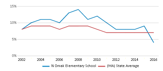 This chart display the percentage of students who is eligible for reduced lunch in N Omak Elementary School and the percentage of public school students who is eligible for reduced lunch in Washington by year, with the latest 2015-16 school year data.