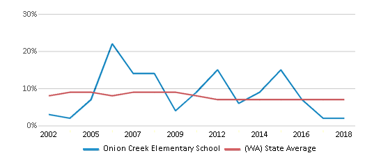 This chart display the percentage of students who is eligible for reduced lunch in Onion Creek Elementary School and the percentage of public school students who is eligible for reduced lunch in Washington by year, with the latest 2017-18 school year data.