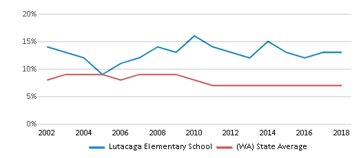 This chart display the percentage of students who is eligible for reduced lunch in Lutacaga Elementary School and the percentage of public school students who is eligible for reduced lunch in Washington by year, with the latest 2017-18 school year data.