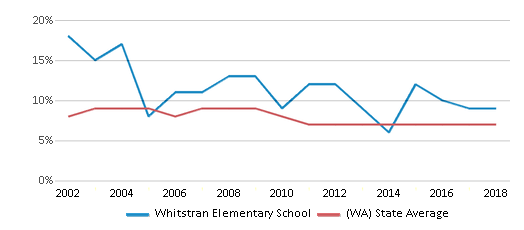 This chart display the percentage of students who is eligible for reduced lunch in Whitstran Elementary School and the percentage of public school students who is eligible for reduced lunch in Washington by year, with the latest 2017-18 school year data.