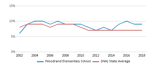 This chart display the percentage of students who is eligible for reduced lunch in Woodland Elementary School and the percentage of public school students who is eligible for reduced lunch in Washington by year, with the latest 2017-18 school year data.