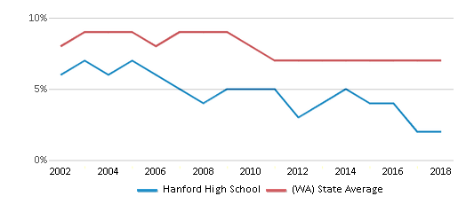 This chart display the percentage of students who is eligible for reduced lunch in Hanford High School and the percentage of public school students who is eligible for reduced lunch in Washington by year, with the latest 2017-18 school year data.