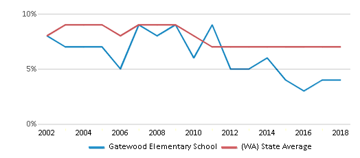 This chart display the percentage of students who is eligible for reduced lunch in Gatewood Elementary School and the percentage of public school students who is eligible for reduced lunch in Washington by year, with the latest 2017-18 school year data.