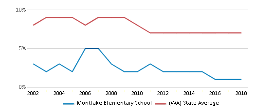 This chart display the percentage of students who is eligible for reduced lunch in Montlake Elementary School and the percentage of public school students who is eligible for reduced lunch in Washington by year, with the latest 2017-18 school year data.