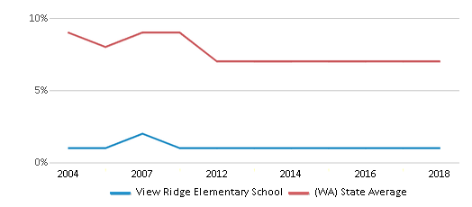 This chart display the percentage of students who is eligible for reduced lunch in View Ridge Elementary School and the percentage of public school students who is eligible for reduced lunch in Washington by year, with the latest 2017-18 school year data.