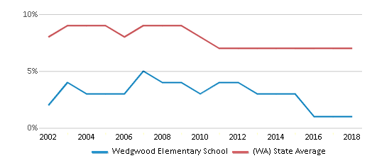 This chart display the percentage of students who is eligible for reduced lunch in Wedgwood Elementary School and the percentage of public school students who is eligible for reduced lunch in Washington by year, with the latest 2017-18 school year data.