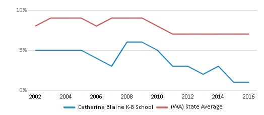 This chart display the percentage of students who is eligible for reduced lunch in Catharine Blaine K-8 School and the percentage of public school students who is eligible for reduced lunch in Washington by year, with the latest 2015-16 school year data.