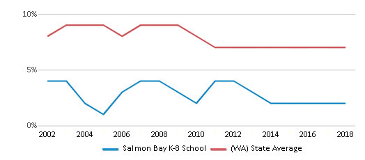 This chart display the percentage of students who is eligible for reduced lunch in Salmon Bay K-8 School and the percentage of public school students who is eligible for reduced lunch in Washington by year, with the latest 2017-18 school year data.