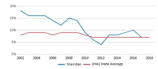 This chart display the percentage of students who is eligible for reduced lunch in Sheridan and the percentage of public school students who is eligible for reduced lunch in Washington by year, with the latest 2017-18 school year data.