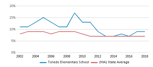 This chart display the percentage of students who is eligible for reduced lunch in Toledo Elementary School and the percentage of public school students who is eligible for reduced lunch in Washington by year, with the latest 2017-18 school year data.