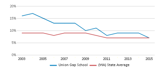 This chart display the percentage of students who is eligible for reduced lunch in Union Gap School and the percentage of public school students who is eligible for reduced lunch in Washington by year, with the latest 2014-15 school year data.