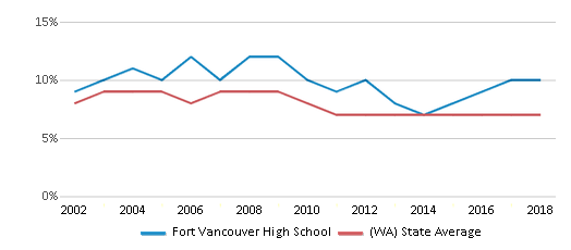 This chart display the percentage of students who is eligible for reduced lunch in Fort Vancouver High School and the percentage of public school students who is eligible for reduced lunch in Washington by year, with the latest 2017-18 school year data.