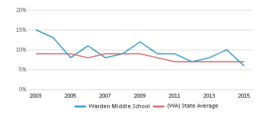 This chart display the percentage of students who is eligible for reduced lunch in Warden Middle School and the percentage of public school students who is eligible for reduced lunch in Washington by year, with the latest 2014-15 school year data.
