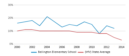 This chart display the percentage of students who is eligible for reduced lunch in Belington Elementary School and the percentage of public school students who is eligible for reduced lunch in West Virginia by year, with the latest 2013-14 school year data.