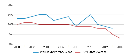 This chart display the percentage of students who is eligible for reduced lunch in Wellsburg Primary School and the percentage of public school students who is eligible for reduced lunch in West Virginia by year, with the latest 2013-14 school year data.