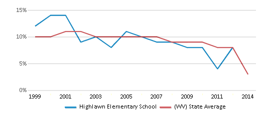 This chart display the percentage of students who is eligible for reduced lunch in Highlawn Elementary School and the percentage of public school students who is eligible for reduced lunch in West Virginia by year, with the latest 2013-14 school year data.