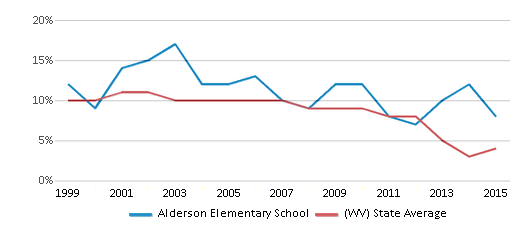 This chart display the percentage of students who is eligible for reduced lunch in Alderson Elementary School and the percentage of public school students who is eligible for reduced lunch in West Virginia by year, with the latest 2014-15 school year data.