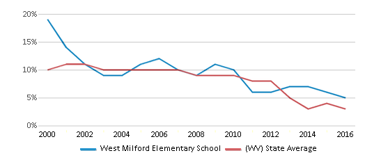 This chart display the percentage of students who is eligible for reduced lunch in West Milford Elementary School and the percentage of public school students who is eligible for reduced lunch in West Virginia by year, with the latest 2015-16 school year data.