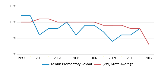 This chart display the percentage of students who is eligible for reduced lunch in Kenna Elementary School and the percentage of public school students who is eligible for reduced lunch in West Virginia by year, with the latest 2013-14 school year data.