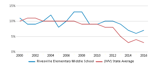 This chart display the percentage of students who is eligible for reduced lunch in Rivesville Elementary Middle School and the percentage of public school students who is eligible for reduced lunch in West Virginia by year, with the latest 2015-16 school year data.