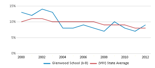 This chart display the percentage of students who is eligible for reduced lunch in Glenwood School (k-8) and the percentage of public school students who is eligible for reduced lunch in West Virginia by year, with the latest 2011-12 school year data.