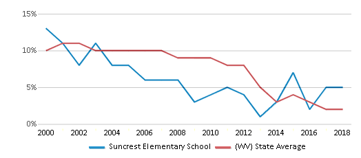 This chart display the percentage of students who is eligible for reduced lunch in Suncrest Elementary School and the percentage of public school students who is eligible for reduced lunch in West Virginia by year, with the latest 2017-18 school year data.