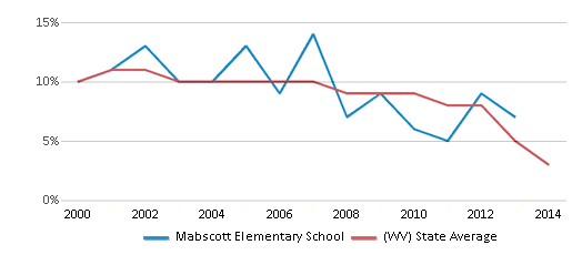 This chart display the percentage of students who is eligible for reduced lunch in Mabscott Elementary School and the percentage of public school students who is eligible for reduced lunch in West Virginia by year, with the latest 2013-14 school year data.