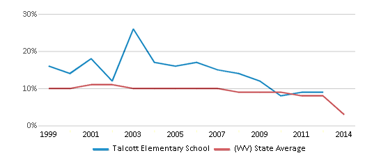 This chart display the percentage of students who is eligible for reduced lunch in Talcott Elementary School and the percentage of public school students who is eligible for reduced lunch in West Virginia by year, with the latest 2013-14 school year data.