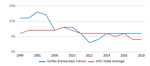 This chart display the percentage of students who is eligible for reduced lunch in Colfax Elementary School and the percentage of public school students who is eligible for reduced lunch in Wisconsin by year, with the latest 2017-18 school year data.