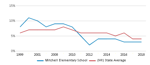 This chart display the percentage of students who is eligible for reduced lunch in Mitchell Elementary School and the percentage of public school students who is eligible for reduced lunch in Wisconsin by year, with the latest 2017-18 school year data.