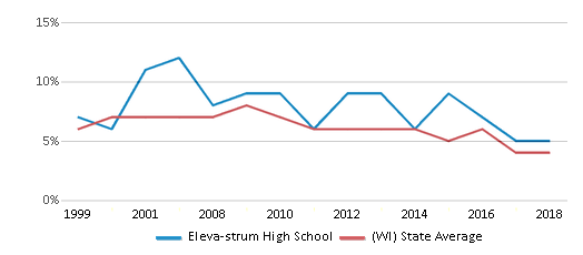 This chart display the percentage of students who is eligible for reduced lunch in Eleva-strum High School and the percentage of public school students who is eligible for reduced lunch in Wisconsin by year, with the latest 2017-18 school year data.