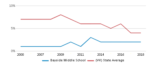 This chart display the percentage of students who is eligible for reduced lunch in Bayside Middle School and the percentage of public school students who is eligible for reduced lunch in Wisconsin by year, with the latest 2017-18 school year data.