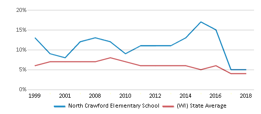 This chart display the percentage of students who is eligible for reduced lunch in North Crawford Elementary School and the percentage of public school students who is eligible for reduced lunch in Wisconsin by year, with the latest 2017-18 school year data.