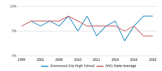This chart display the percentage of students who is eligible for reduced lunch in Glenwood City High School and the percentage of public school students who is eligible for reduced lunch in Wisconsin by year, with the latest 2017-18 school year data.