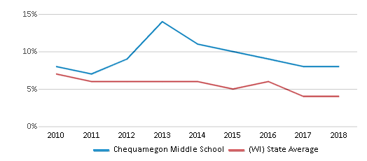 This chart display the percentage of students who is eligible for reduced lunch in Chequamegon Middle School and the percentage of public school students who is eligible for reduced lunch in Wisconsin by year, with the latest 2017-18 school year data.