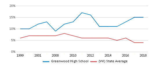 This chart display the percentage of students who is eligible for reduced lunch in Greenwood High School and the percentage of public school students who is eligible for reduced lunch in Wisconsin by year, with the latest 2017-18 school year data.