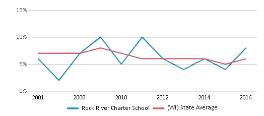 This chart display the percentage of students who is eligible for reduced lunch in Rock River Charter School and the percentage of public school students who is eligible for reduced lunch in Wisconsin by year, with the latest 2015-16 school year data.
