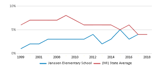 This chart display the percentage of students who is eligible for reduced lunch in Janssen Elementary School and the percentage of public school students who is eligible for reduced lunch in Wisconsin by year, with the latest 2017-18 school year data.