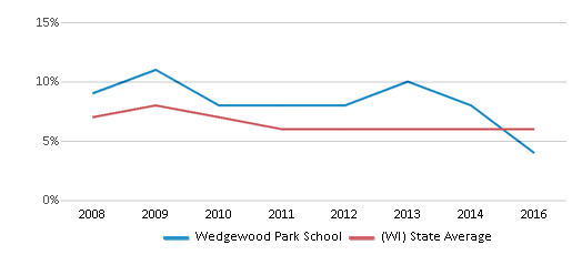 This chart display the percentage of students who is eligible for reduced lunch in Wedgewood Park School and the percentage of public school students who is eligible for reduced lunch in Wisconsin by year, with the latest 2015-16 school year data.