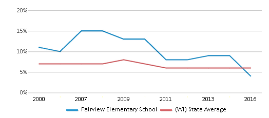 This chart display the percentage of students who is eligible for reduced lunch in Fairview Elementary School and the percentage of public school students who is eligible for reduced lunch in Wisconsin by year, with the latest 2015-16 school year data.