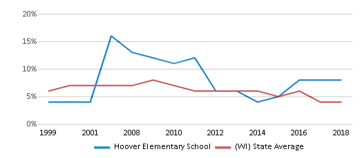 This chart display the percentage of students who is eligible for reduced lunch in Hoover Elementary School and the percentage of public school students who is eligible for reduced lunch in Wisconsin by year, with the latest 2017-18 school year data.