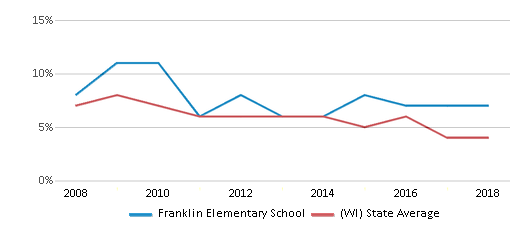This chart display the percentage of students who is eligible for reduced lunch in Franklin Elementary School and the percentage of public school students who is eligible for reduced lunch in Wisconsin by year, with the latest 2017-18 school year data.