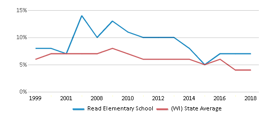 This chart display the percentage of students who is eligible for reduced lunch in Read Elementary School and the percentage of public school students who is eligible for reduced lunch in Wisconsin by year, with the latest 2017-18 school year data.